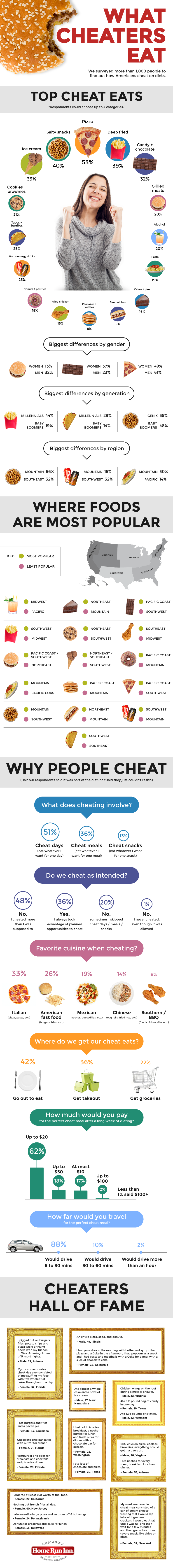 What Cheaters Eat #Infographic