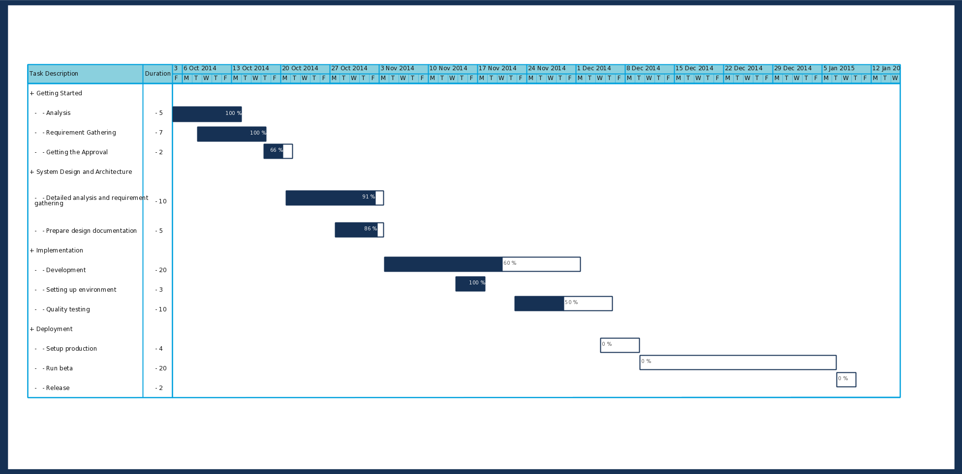 A Simple Traditional Gantt Chart That Utilizes The Creately Smart Objects