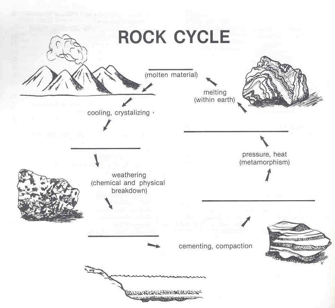 Rock Cycle Diagram Rock Cycle Rock Cycle For Kids Printable