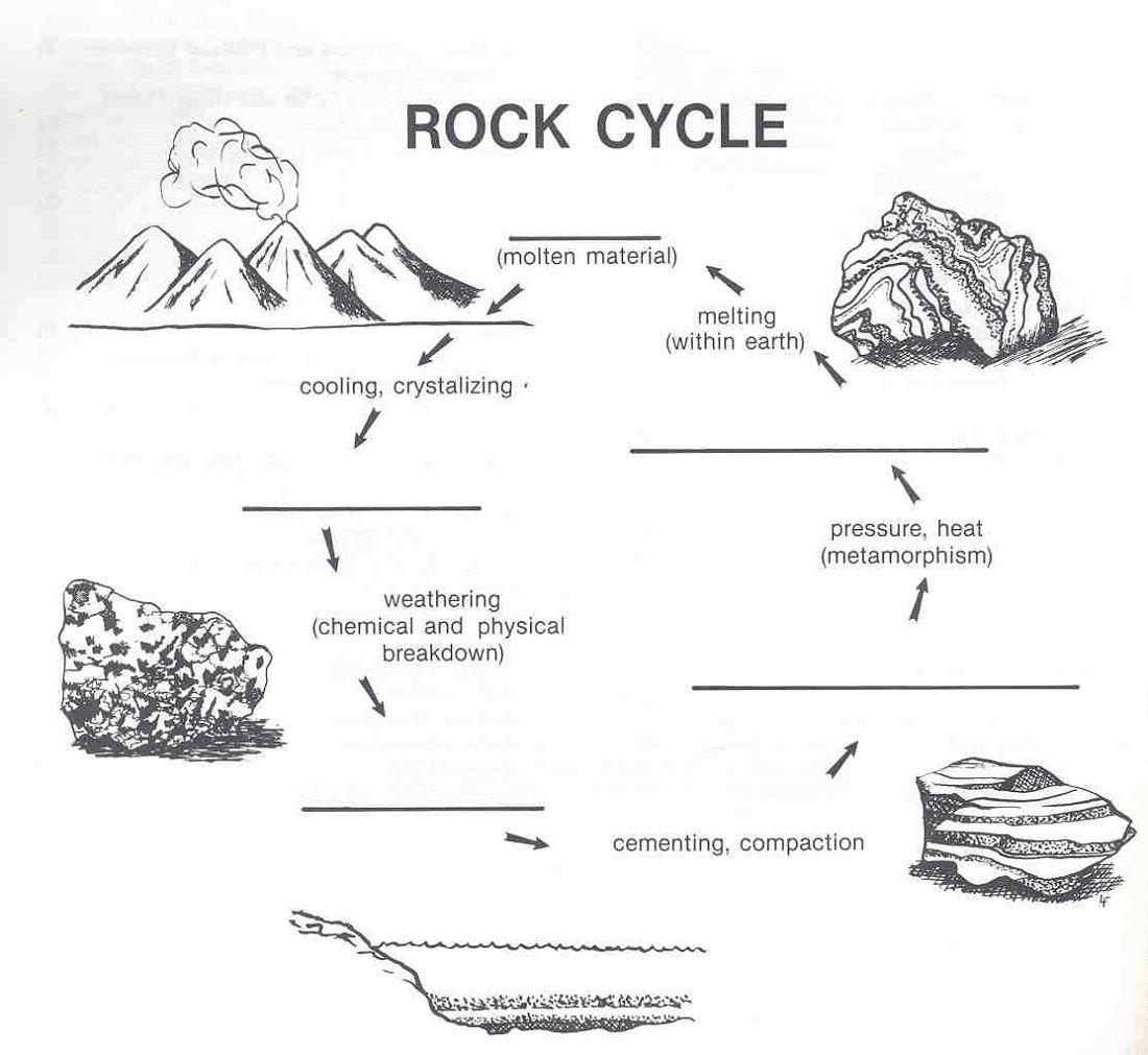 Rock Cycle Diagram Worksheet With Images Rock Cycle Rock