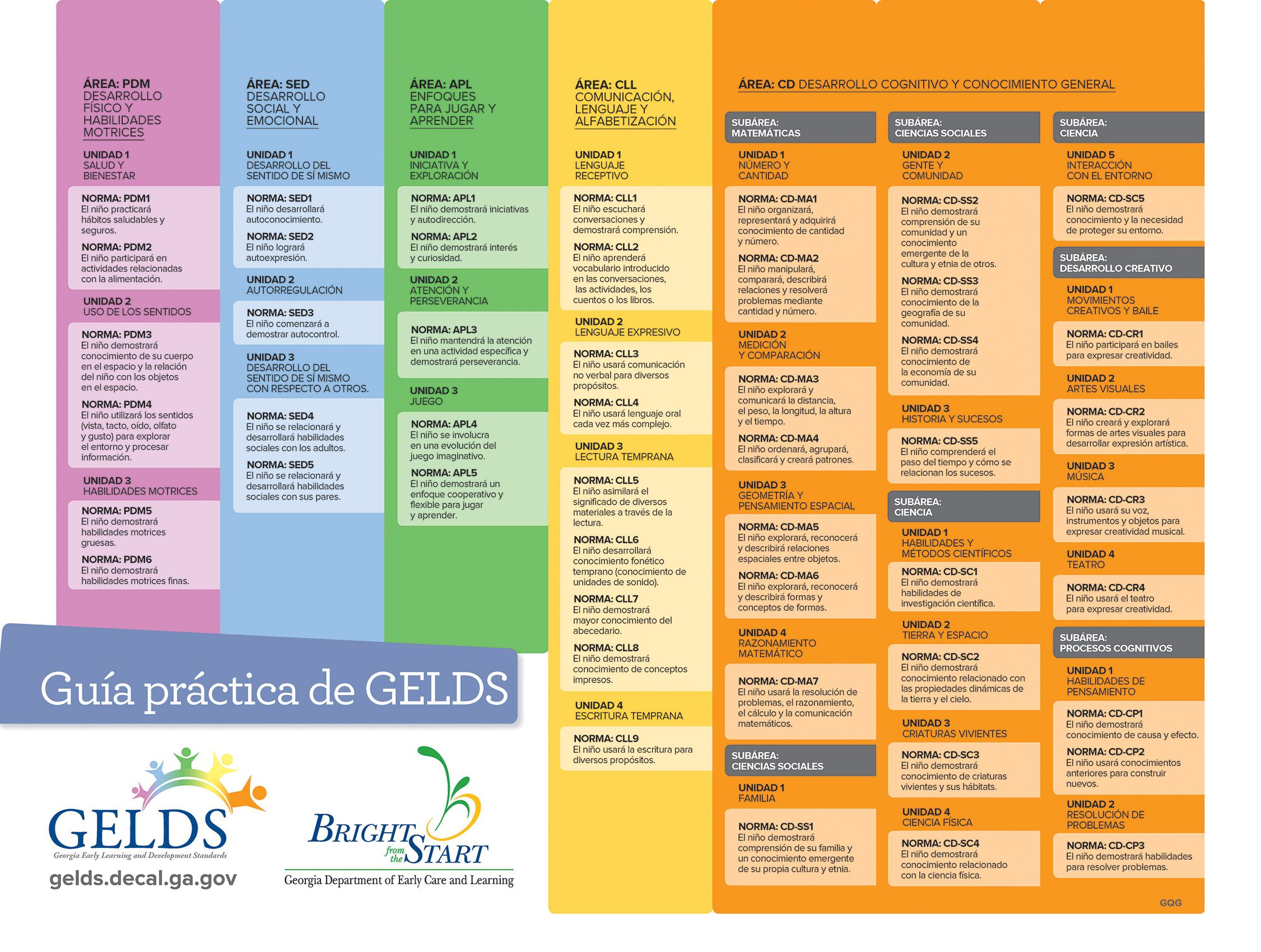 Guia Practica De Gelds Lesson Plans For Toddlers Learning And Development Lesson Plan Templates [ 1700 x 2251 Pixel ]