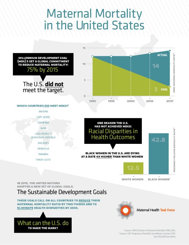 Maternal mortality in the United States infographic Millennium development goal five 5 health death disparity inequity inequality sustainable development goals global