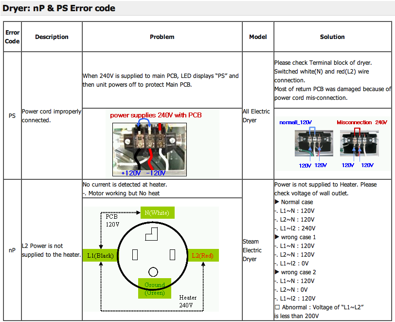 LG #Dryer #nP & #PS #Error #code & #Troubleshooting | Appliance