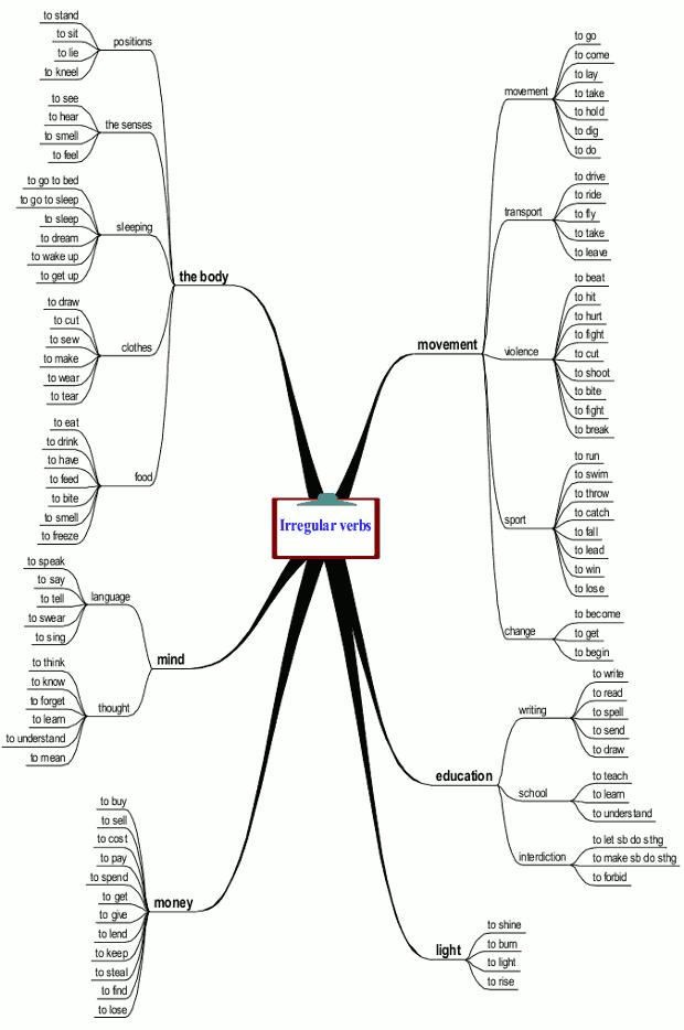carte mentale des verbes irr guliers mind mapping of irregular verbs english pinterest. Black Bedroom Furniture Sets. Home Design Ideas