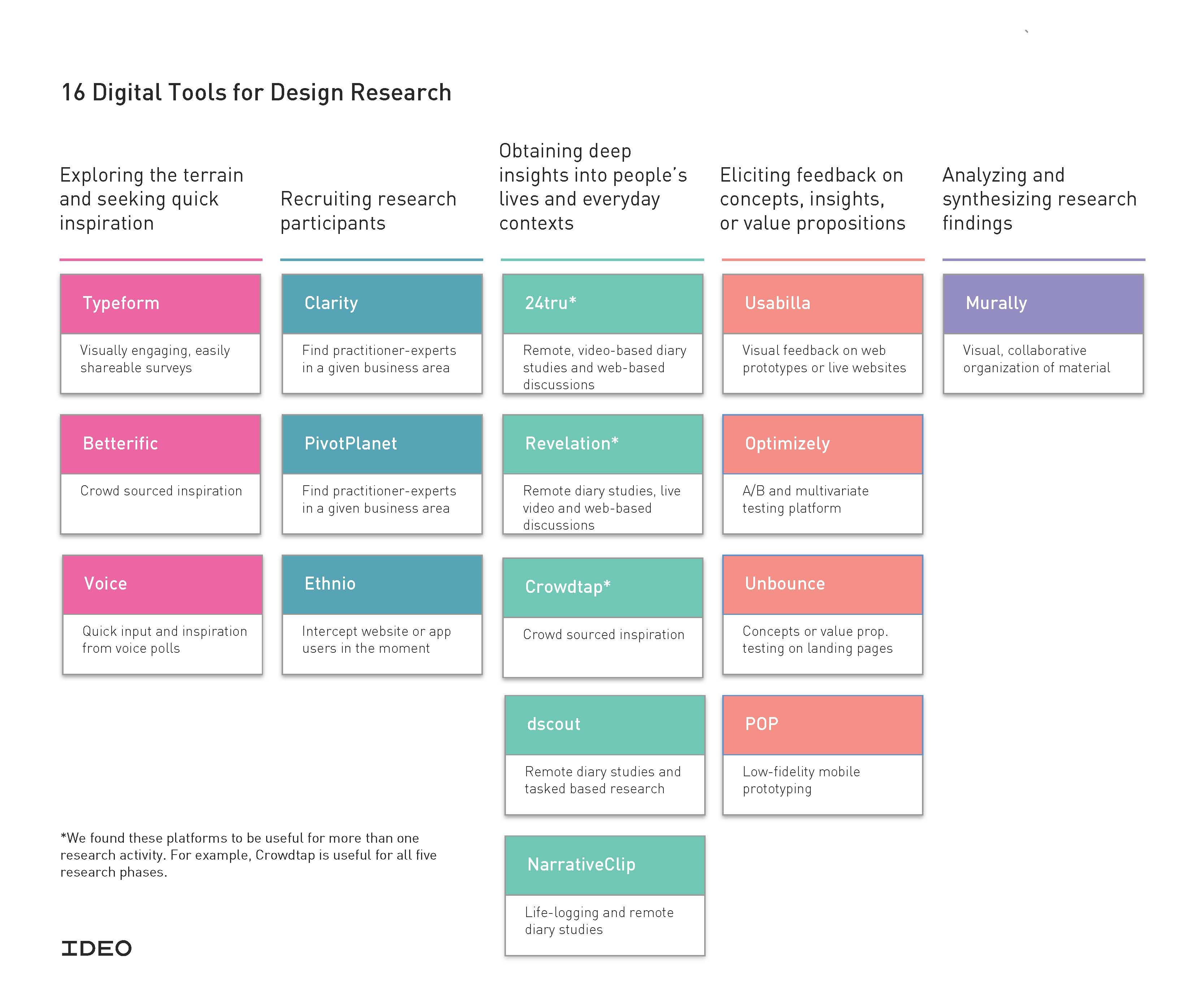 Digital Tools for Human-centered Research / IDEO | Design-led ...