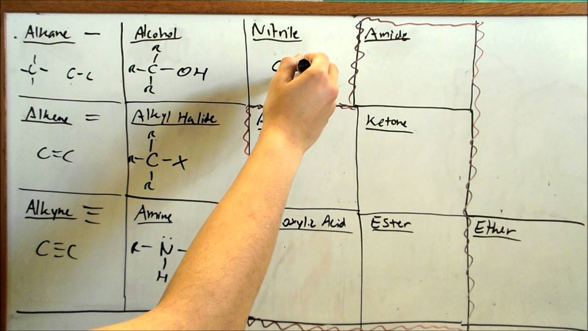 Functional Groups Collegelife Chemistry Functional
