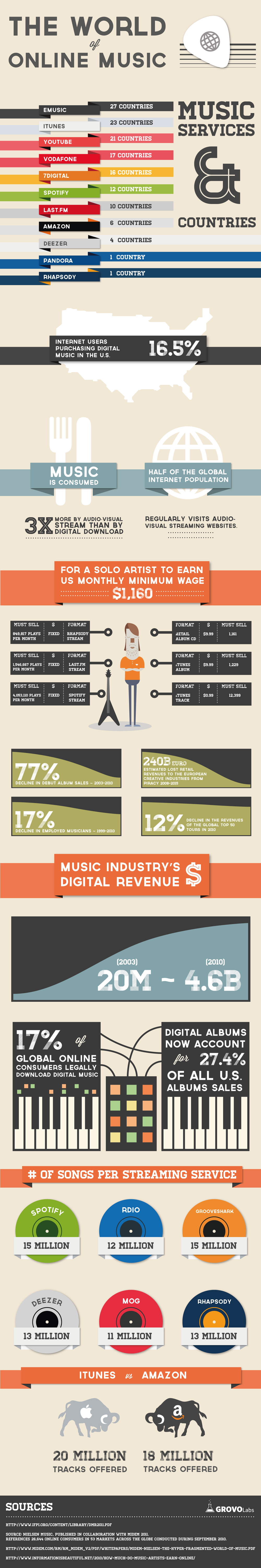 The world of online music. For a solo artist to earn