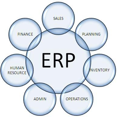 ERP 360 Degree Approach To Customers Business solutions