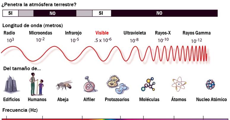 Que Es El Espectro Electromagnetico Busqueda De Google En 2020 Espectro Electromagnetico Electromagnetico Espectros
