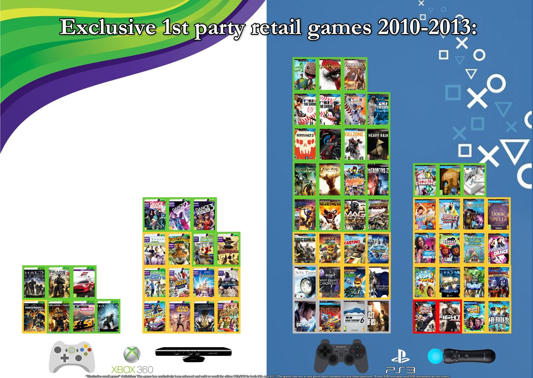 Image result for ps3 vs xbox 360 exclusives