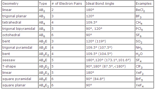 Electron Geometry and Hybridization Chart – Molecular Geometry Chart
