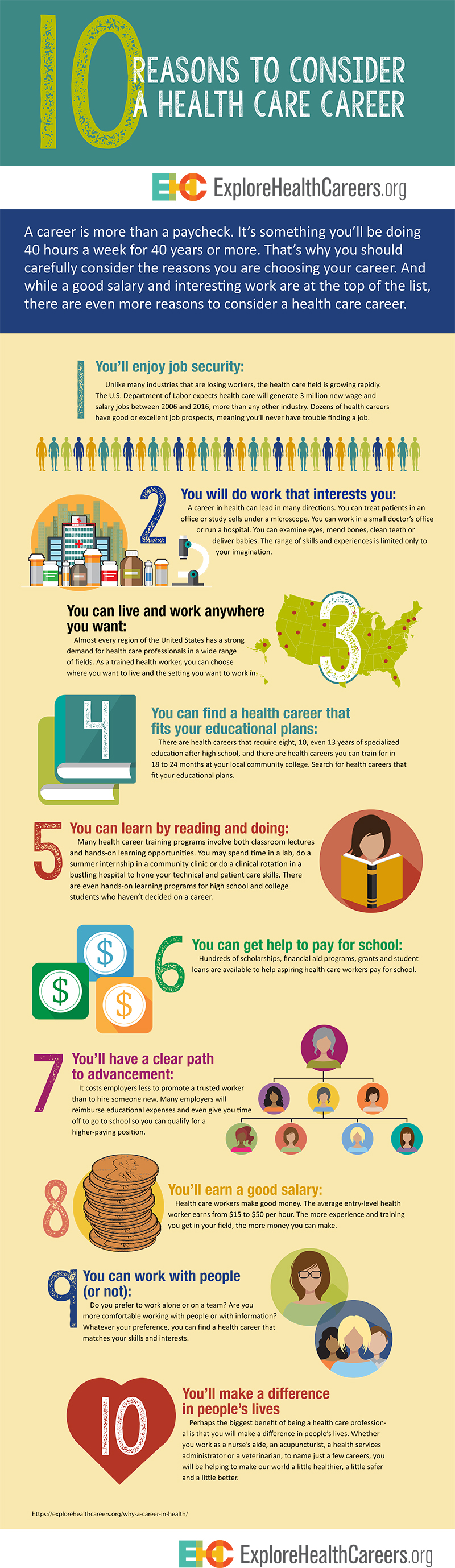 10 Reasons To Pursue A Health Career A Career Is More Than A Paycheck It S Something You Ll Be Doing 40 Hours A Week F Health Careers Job Security Health Care