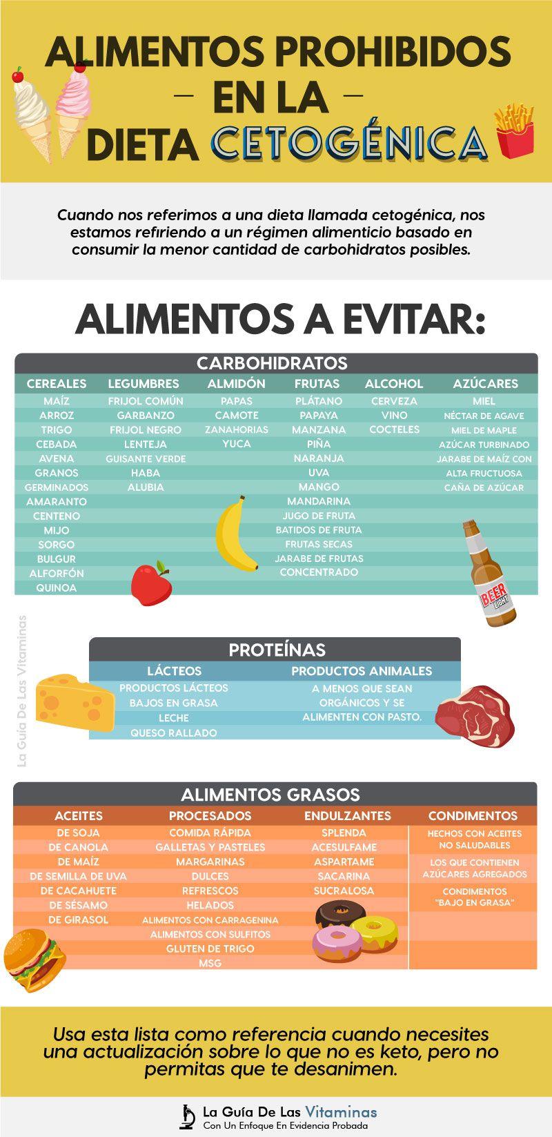 Alimentos prohibidos en dieta keto