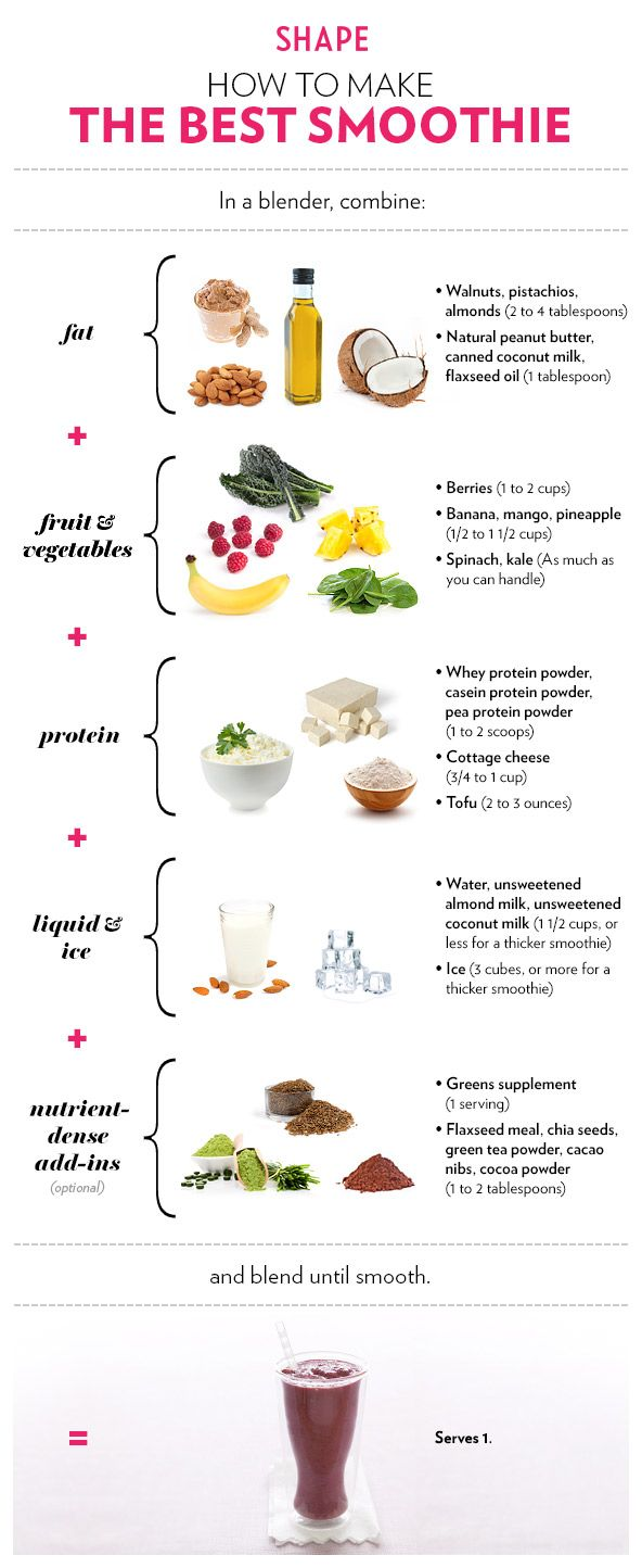 pics How To Make the Perfect Smoothie