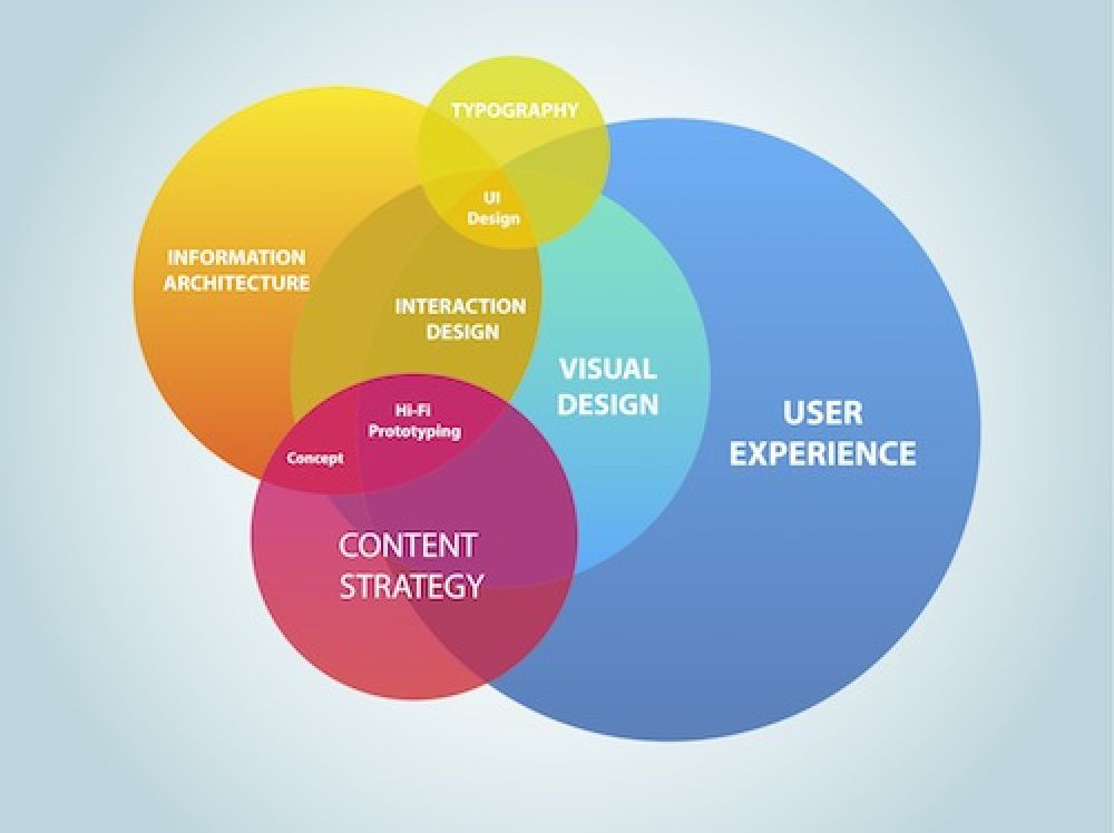 Website Usability User Experience Usability Design Information Architecture User Experience
