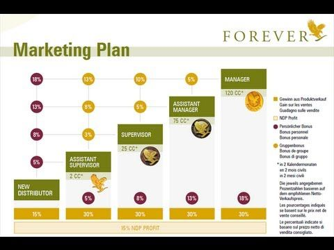 Forever Living Marketing Plan Do Something You Already Do And Get