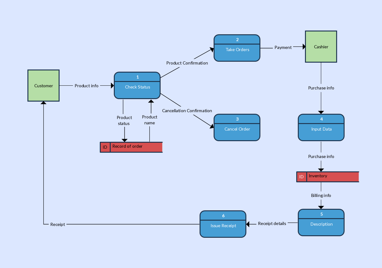 medium resolution of shown below is a data flow diagram example of an inventory management system while a level 1 dfd explains the basic functions of a system the details can