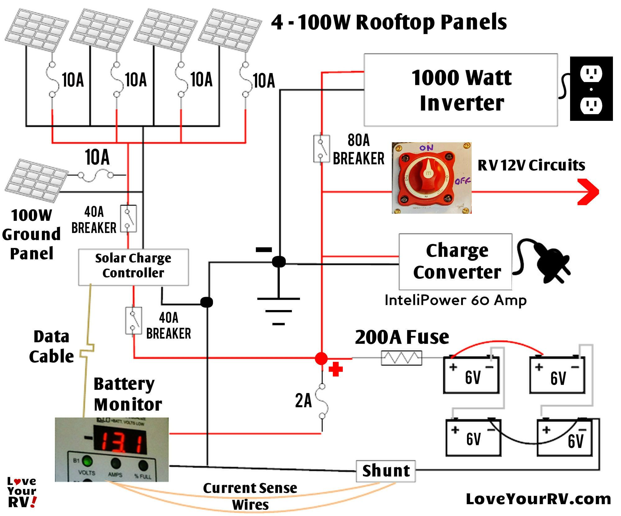 Schematic diagram of our RV solar power system - http://www.loveyourrv