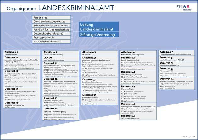 Polizei Schleswig Holstein Bewerbung Ausbildung 8