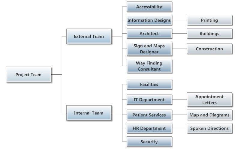 Project Team Org Chart Org Charts Chart, Organizational chart
