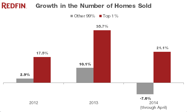 2014 Luxury Report: Sales of Priciest 1% of Homes Climb While Rest of Home Sales Still Down
