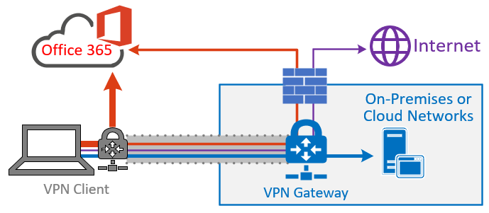 4afbbec435f271e74ab04e67c1f4b643 - How Many Vpn Tunnels Can You Have