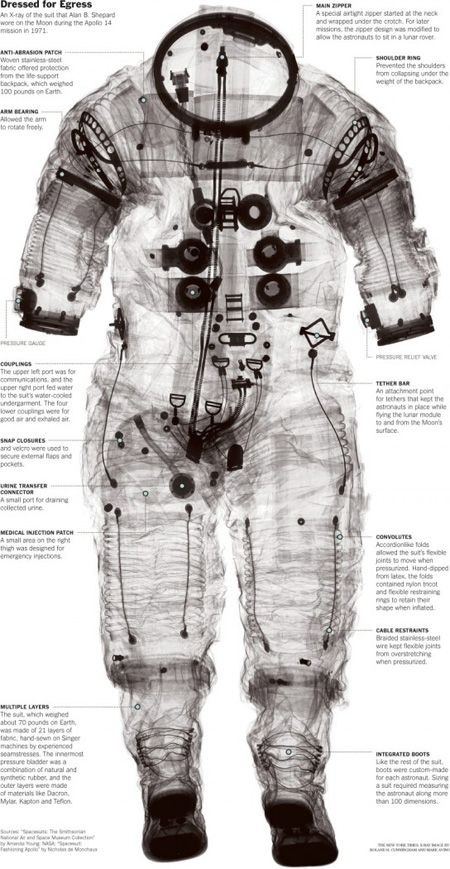 Spacesuits. A Visual Journey