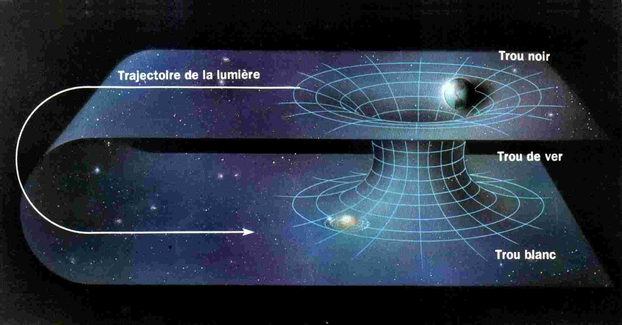 The Wormhole Source Tumblr Com A Wormhole Also Known As An Einstein Rosen Bridge Is A Hypo Trou Noir Physique Theorique Mecanique Quantique