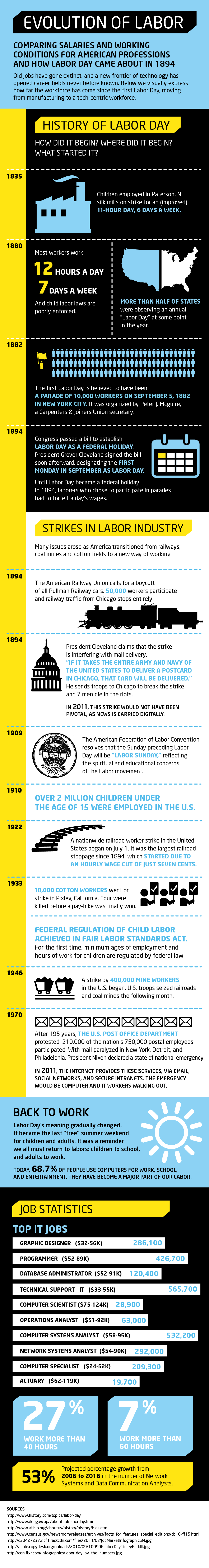 Evolution of Labor #infographic