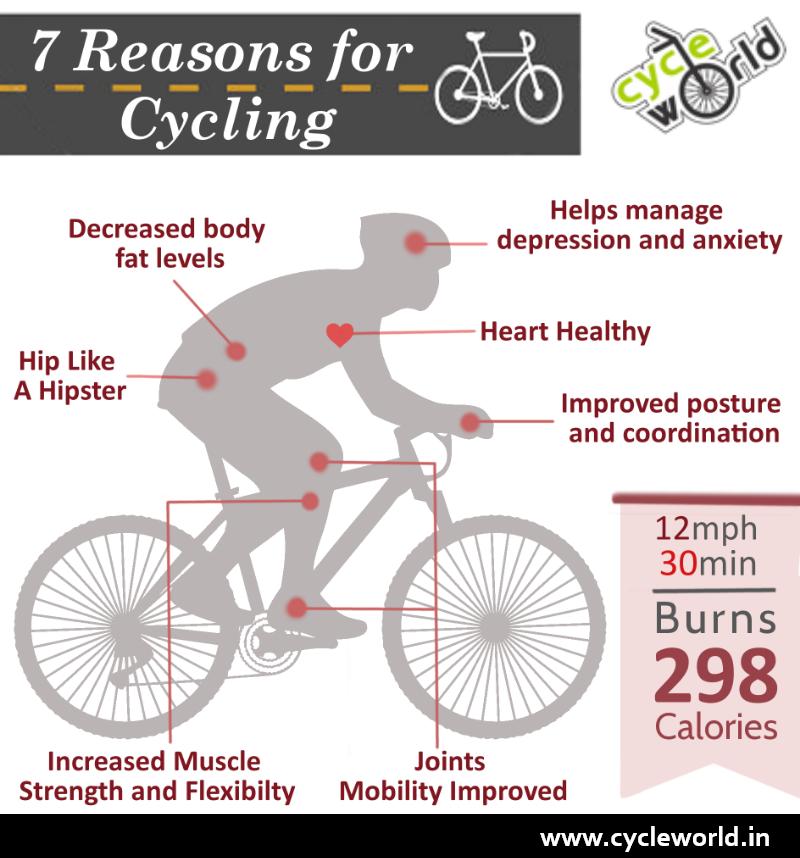 Pin On Biking Workout