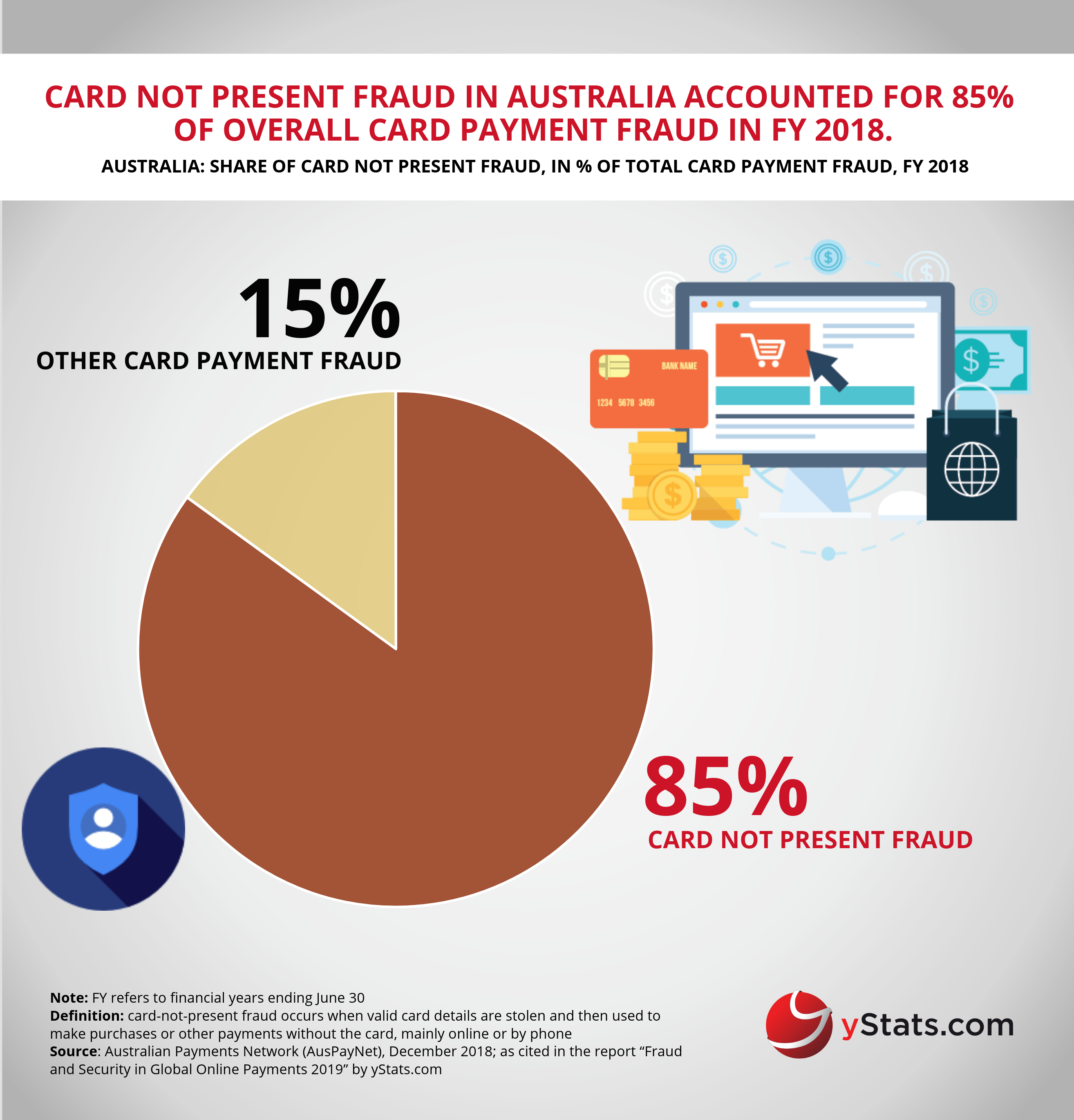 Infographic Fraud And Security In Global Online Payments 2019 Infographic Free Infographic Payment