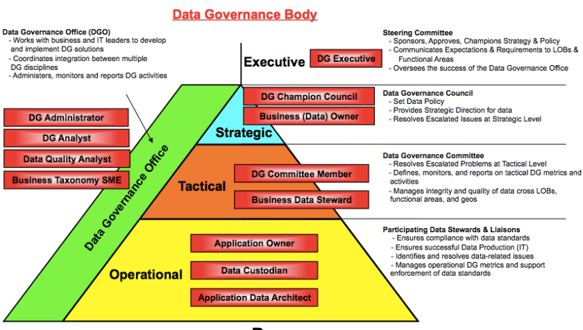Data Governance Body With Roles And Details Data Information Governance Knowledge Management