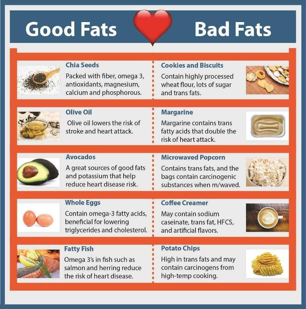 Good Fats Bad Fats Infographic Health Fitness Personal Development Good Fats Infographic Health Health