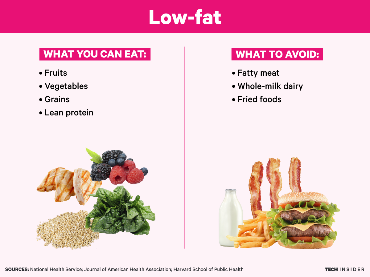 what to eat for low fat diet