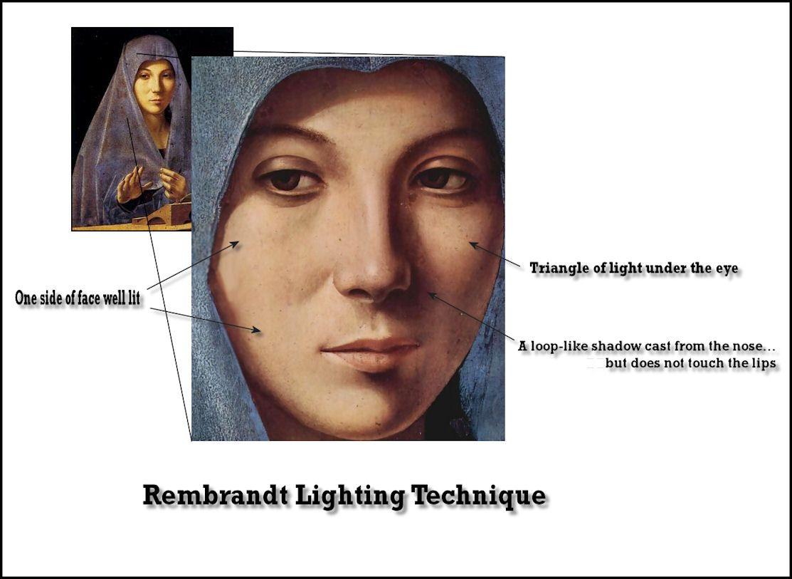 Rembrandt Lighting Diagram