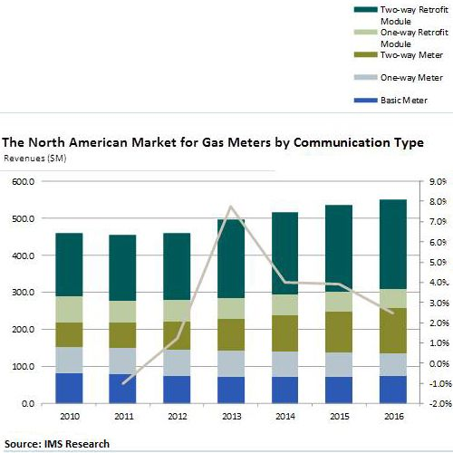 IMS Research North American Gas Meter Market Utilities - market research