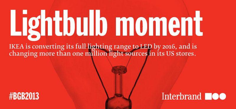 Interbrand – Best Global Brands 2013 - IKEA