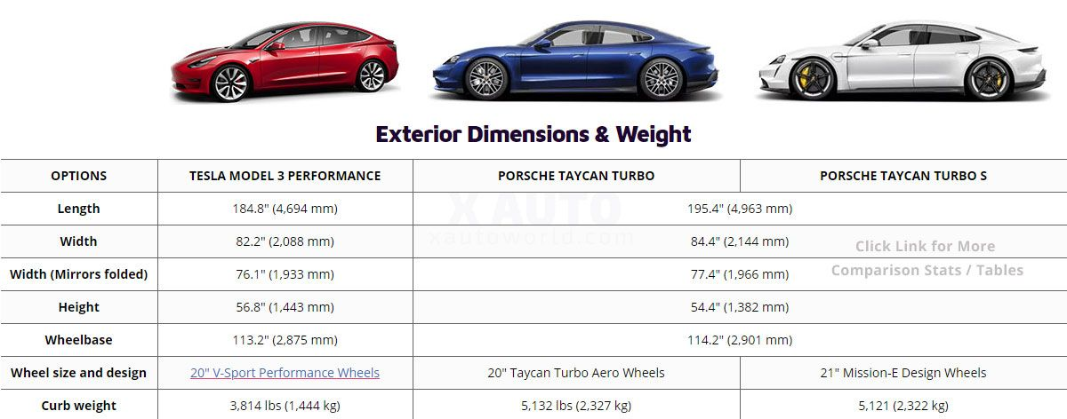 Tesla Model 3 Performance Vs Porsche Taycan Turbo And Turbo S Spec For Spec Comparison Tesla Model Tesla Porsche Taycan