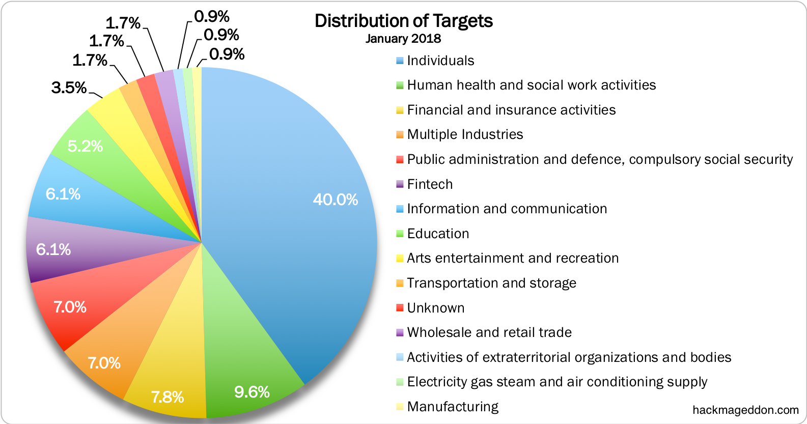 January 2018 Cyber Attacks Statistics Cyber Attack Social Work Activities Public Administration
