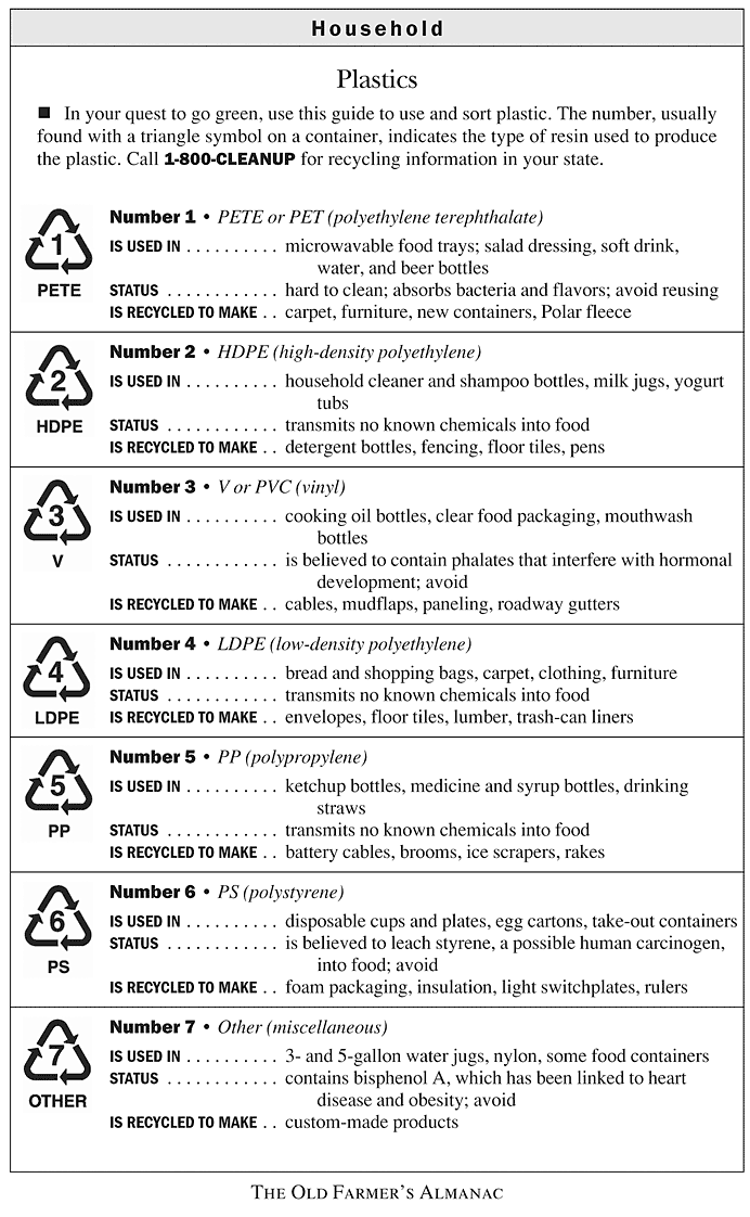 Which Plastics Are Recyclable By Number Print Outs Pinterest