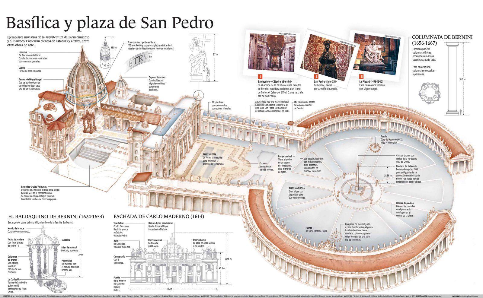 Pin En Arquitectura Infografías