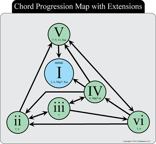 Interactive Chord Progression Songwriting App In 2018 Totally