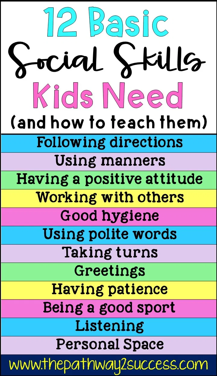 Basic social skills kids and teens need, along with several activities for how to teach them! Use these free ideas to help students improve skills for listening, taking turns, working with others, understanding personal space, being a good sport, and more. Also includes a link to additional social skills lessons for elementary, middle, and high school age learners. #socialskills #pathway2success