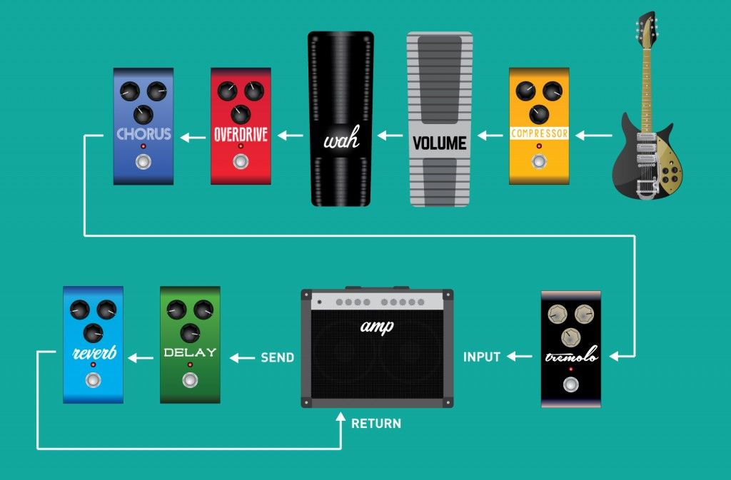 Should I Use A Guitar Amp Effects Loop Manual Guide