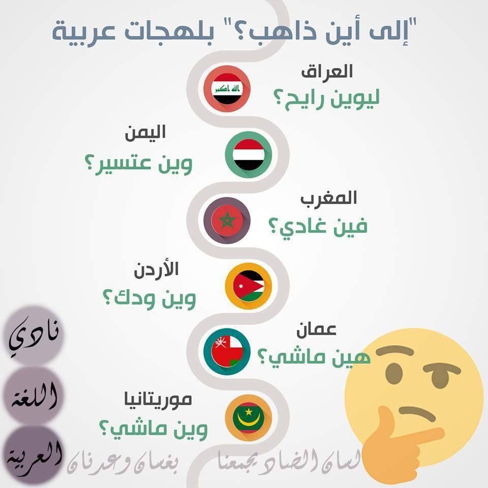 Pin By Soso On علم اللهجات Words Language Arabic Language