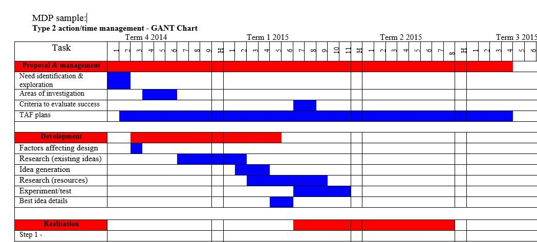 Gantt chart HSC Design\Technology Pinterest Chart - what does a gantt chart show