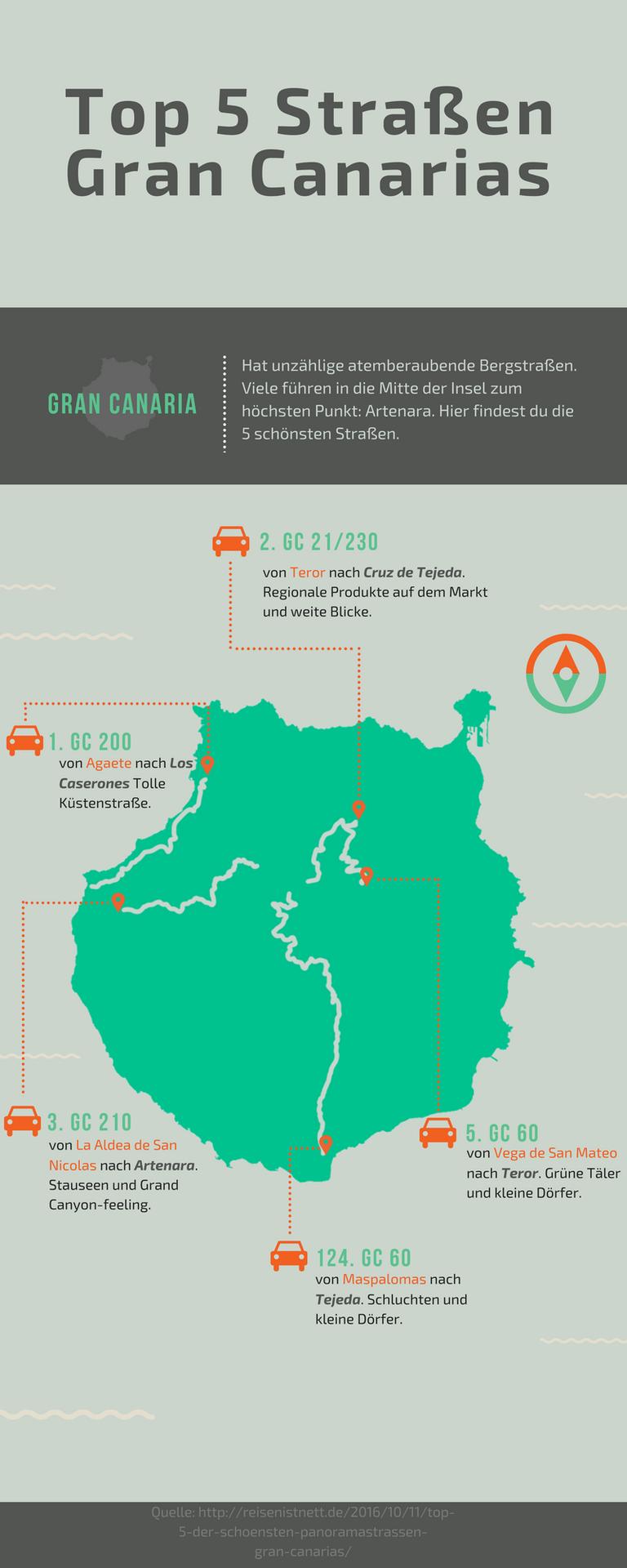 Grafik Top 5 Straßen Gran Canarias | CANARY ISLANDS | Pinterest ...