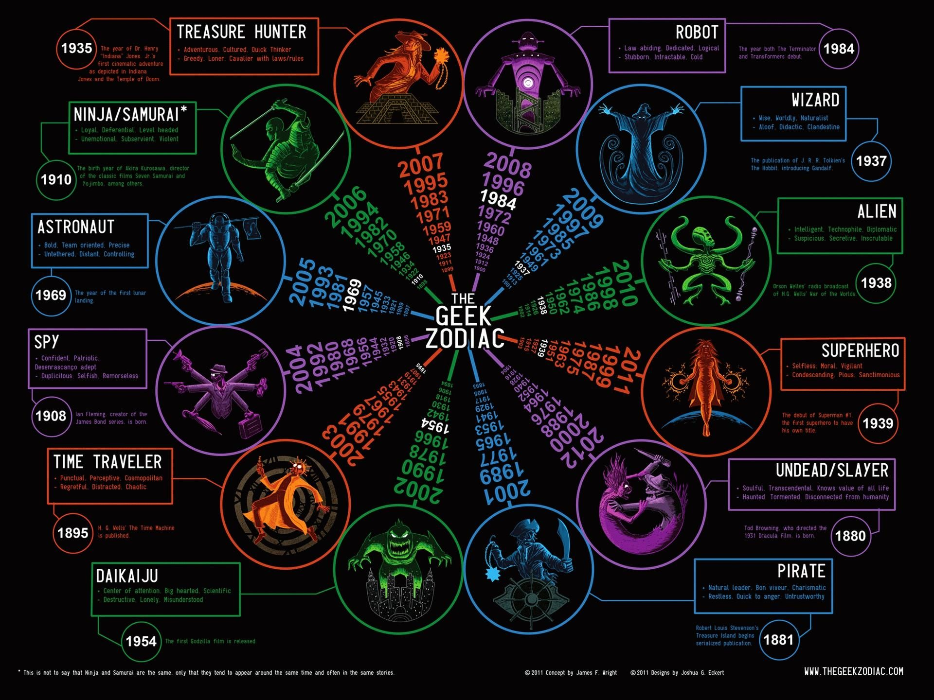 zodiac wallpapers high quality pics of zodiac in beautiful