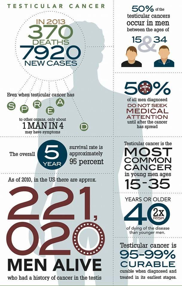 April Is Testicular Cancer Awareness Month Cancer Awareness
