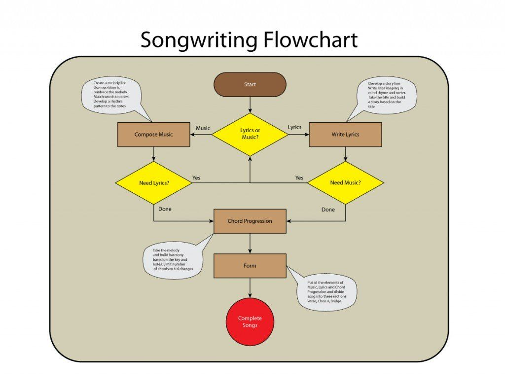 Tips on writing a great song – Frank Murray